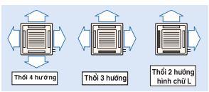 4 hướng thổi